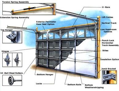 Garage Door Repair And Parts | Eddieu0027s Garage Doors, Inc. | Columbia, MO