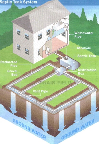 Septic tank products ballston spa ny imperial septic for Septic tank distribution box location