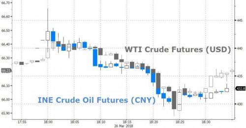 Appraisals — Crude Oil Future Graph in Birmingham, MI