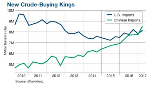 Seller — New Crude King Buyer Graph in Birmingham, MI