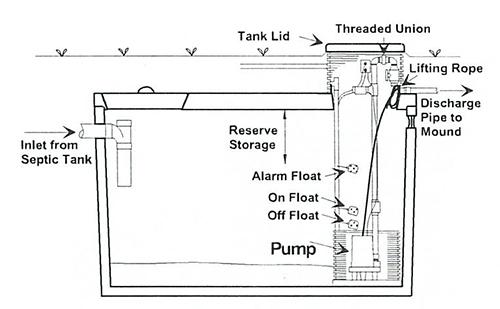 Septic Tank Types Stangland Septic Service Aberdeen Wa