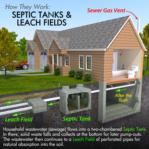how to build a septic system