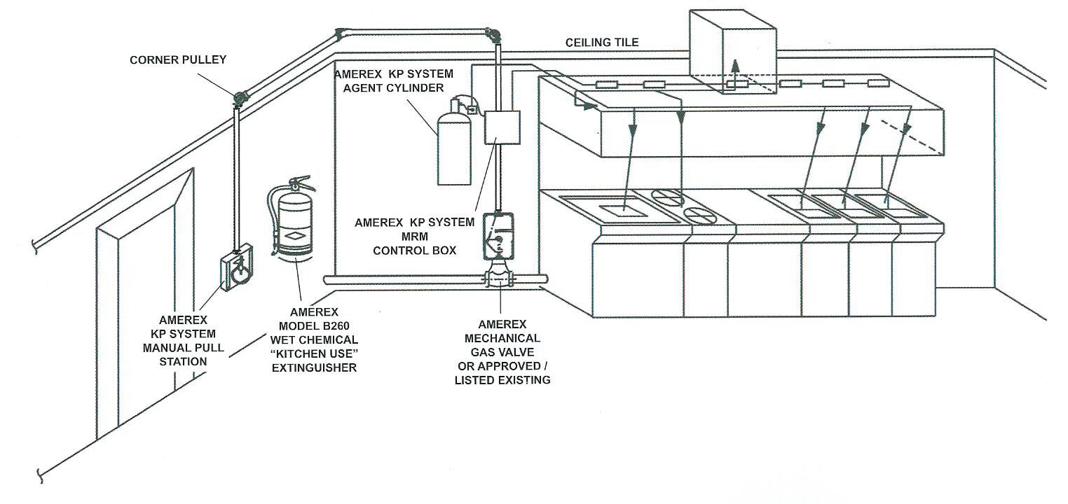 Kitchen Suppression Systems Restaurant Electrical Wiring Diagrams Amerex Kp Automatic Fire System Diagram 2