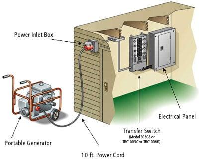 Portable Generator Sales Pembroke Ma New England