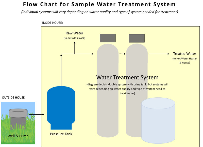 Water treatment systems rockland me haskells water treatment inc flow chart water treatment in midcoast maine ccuart Gallery