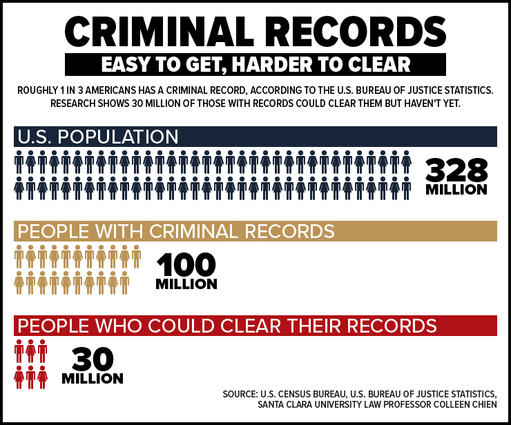 How To Find Criminal Records >> How To Find Out If Criminal Charges Are Filed